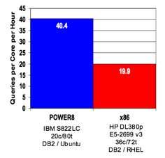 DB2-S822LC-vs-HPDL380